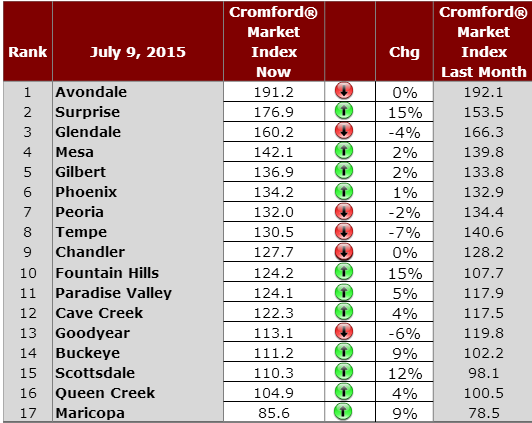 Market Cromford Index - Daily observations for July 9, 2015