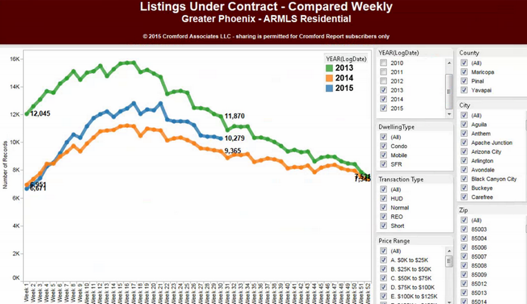 Listings under contract compared weekly