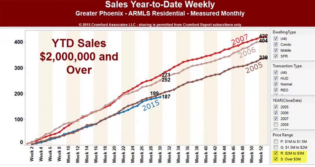 Sales Year-to-Date Weekly Greater Phoenix Daily Market Observations