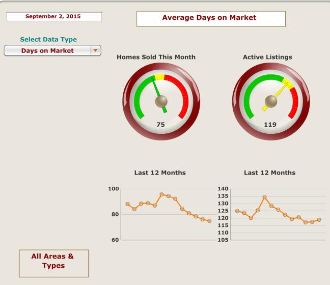 Average Days on Market September 2, 2015