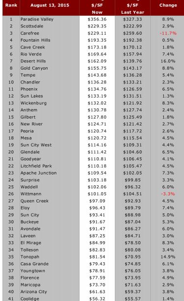 City Ranking September 2, 2015