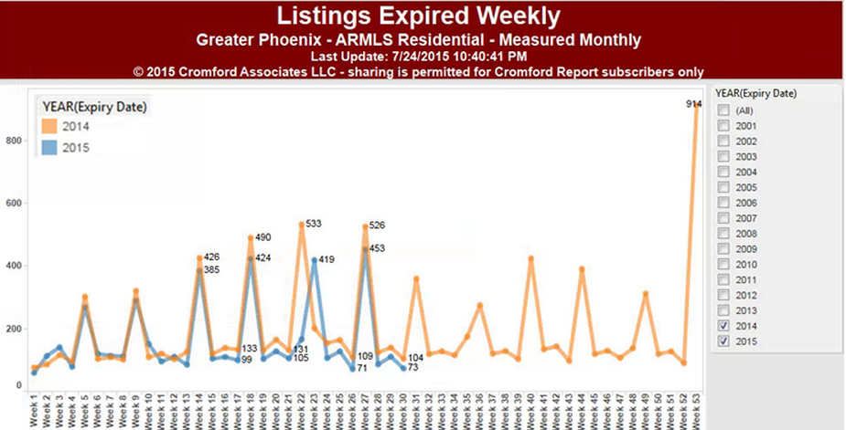 Listings expired weekly