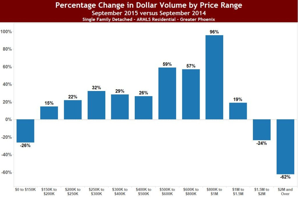 Dollar Volume by Price Range 2015-09