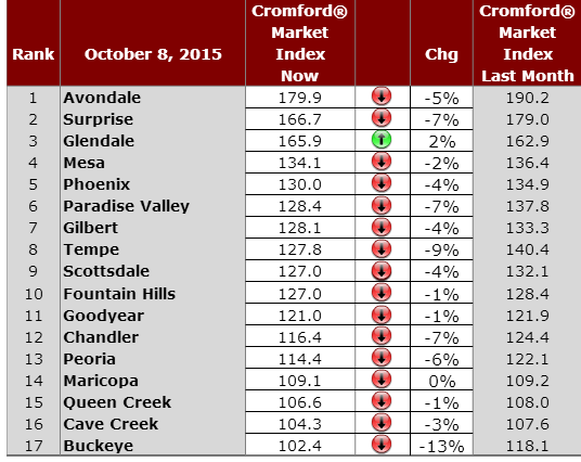 residential az housing market city rankings 10/8/15