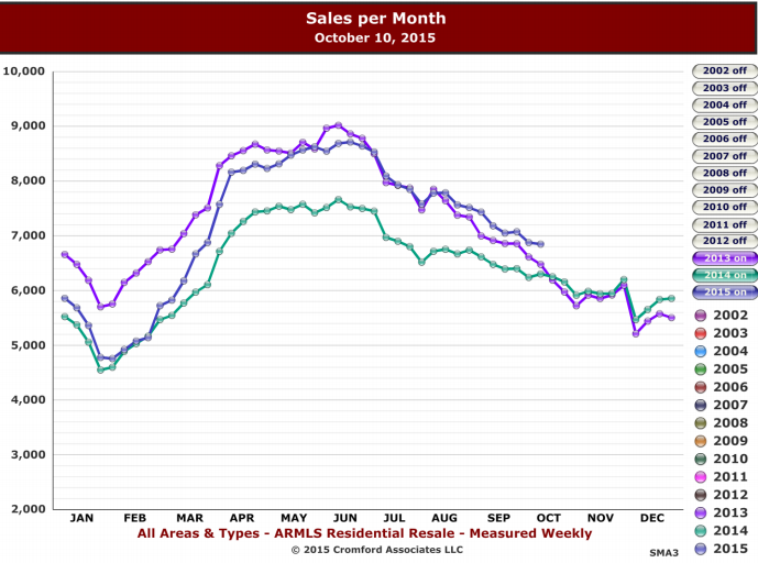 residential housing market sales per month chart October 10, 2015