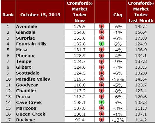 Residential Housing Market Index Cities in Greater Phoenix