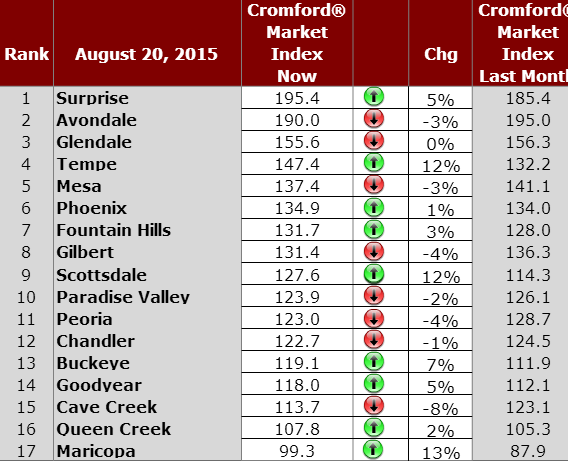Phoenix Residential Housing Market Index August 21 2015