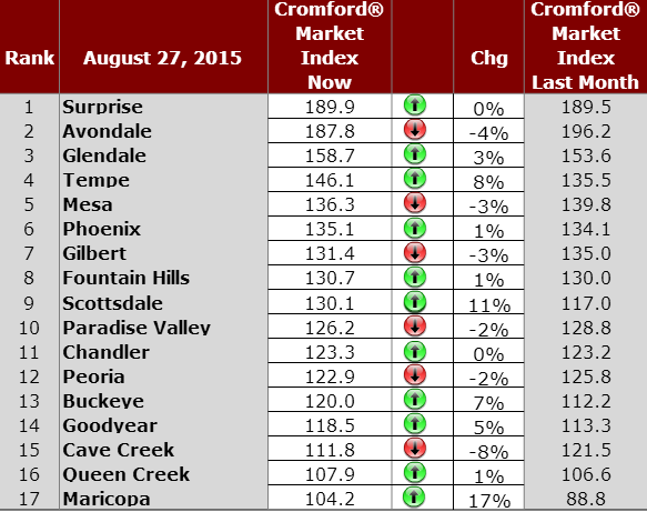 Greater Phoenix Housing Market Cromford Index August 27, 2015