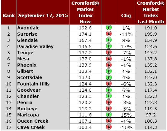 Greater Phoenix Real Estate Market September 18, 2015