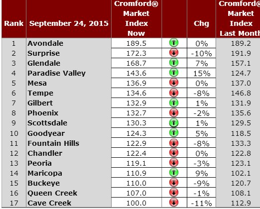 Daily Phoenix Housing Market Observations September 24, 2015