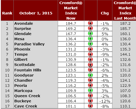 Cromford Market Index October 2 2015