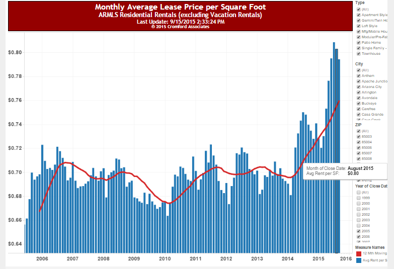Monthly Average Rental Rate per Sq. Ft.