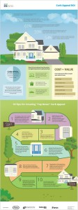 What Everyone Needs To Know About Creating Curb Appeal ROI {Infographic}