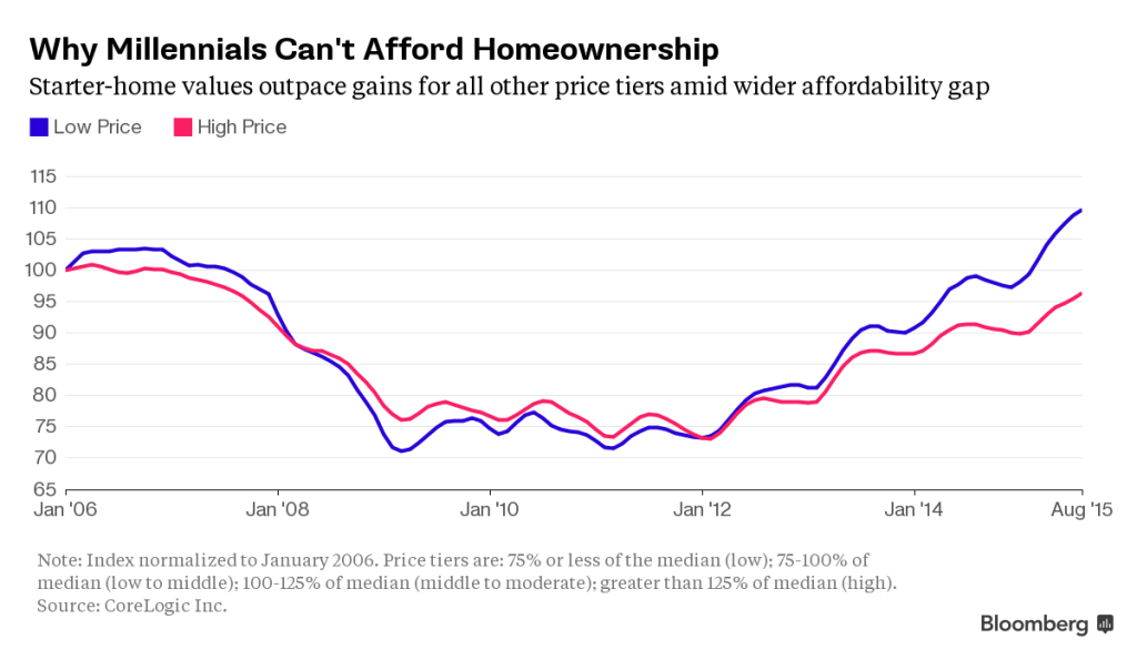 Home Affordability - The Problem Facing Promising Millennials
