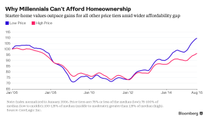 Home Affordability: The Problem Facing Promising Millennials
